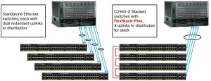 Cisco Catalyst 2960-X Series switch (stacking)