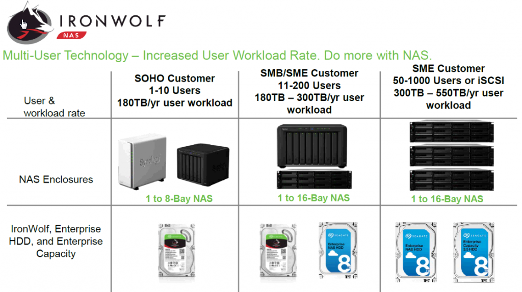 Seagate IronWolf product matrix